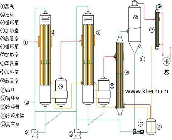 多效蒸发器原理深度解析