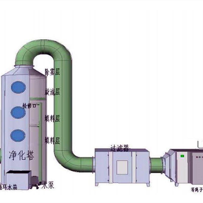 南京UC光氧净化设备