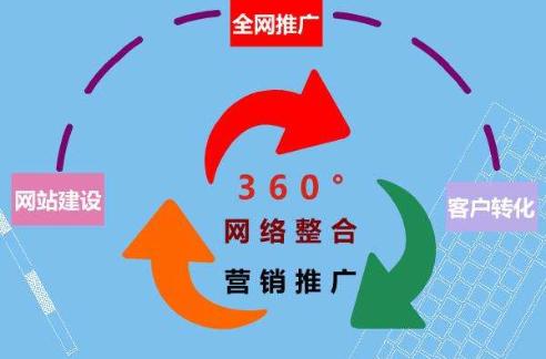 阐述福州网站排名推广中修改网站标题会产生哪些影响?
