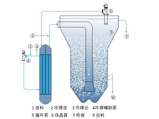 奥斯陆连续冷却结晶器