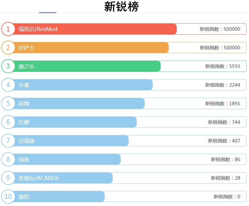 康复训练器材十大品牌排行榜