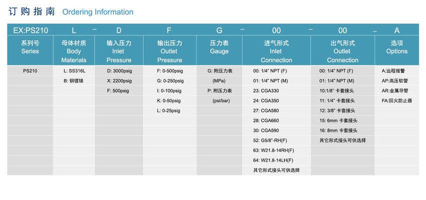 PS210系列双侧特气控制面板的应用