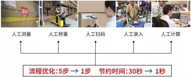 物流仓储为什么需要信息化和智能化?