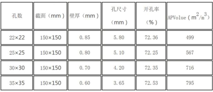 低温催化剂