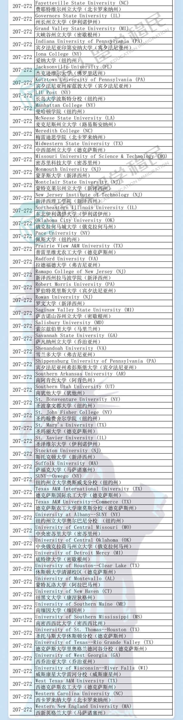 2021年度U.S.News非全日制工商管理硕士排名