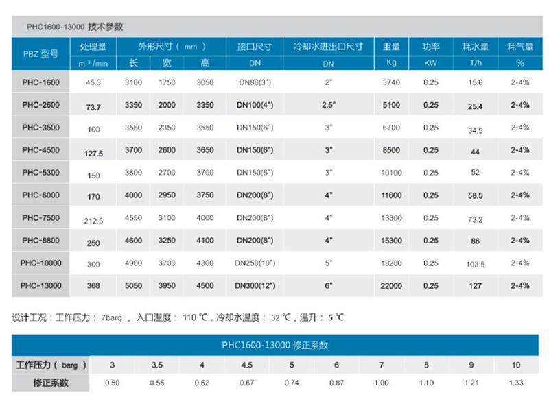 PHC1600~13000压缩热吸附式干燥机