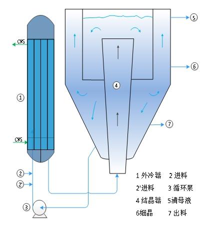 连续冷却结晶器-DTB型