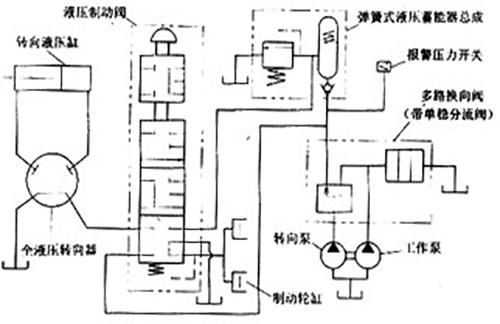 工程机械液压系统的常见的异常现象?
