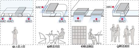 日立家用中央空调SET-FREE智尊系列
