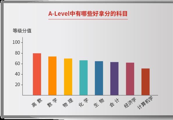 A-Level中有哪些好拿分的科目