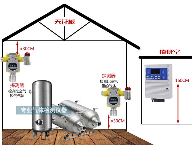 气体检测仪需要哪些认证方可放心购买?