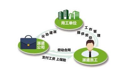 建筑行业劳务派遣和劳务外包的区别,你知道吗?