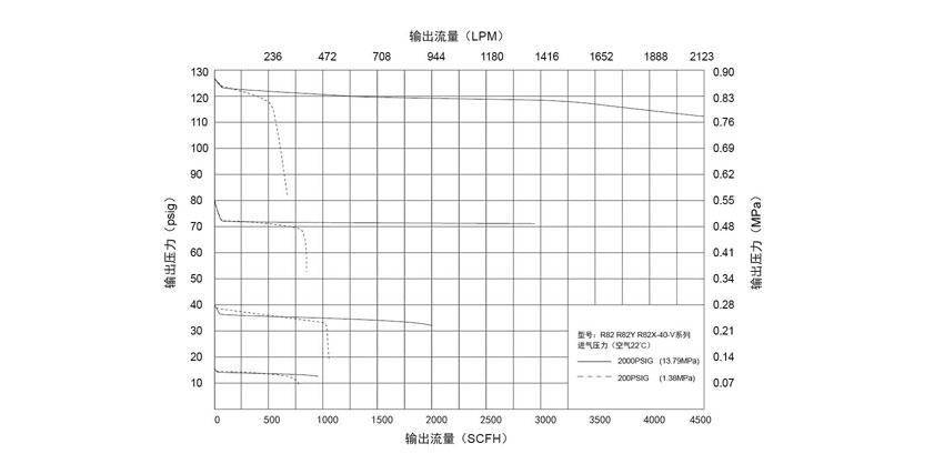 R82R82YR82-V气系列单级式中型减压器的使用方法