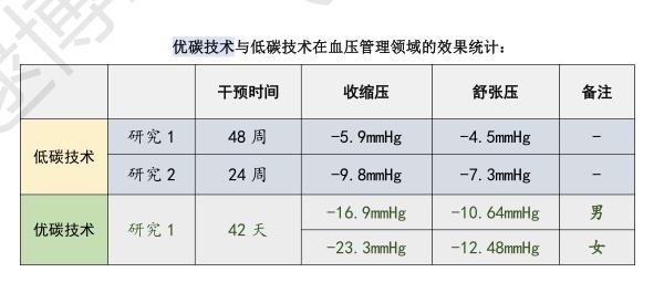 DR LU优碳技术对于肥胖四高的效果研究