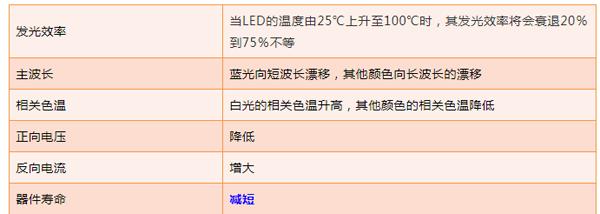 海阳尼龙6LED散热专业搬运工