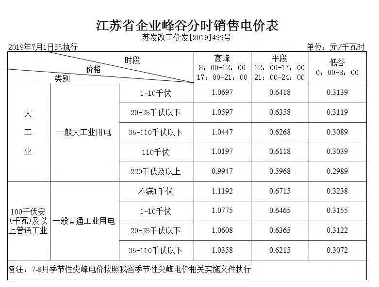 江苏省电价