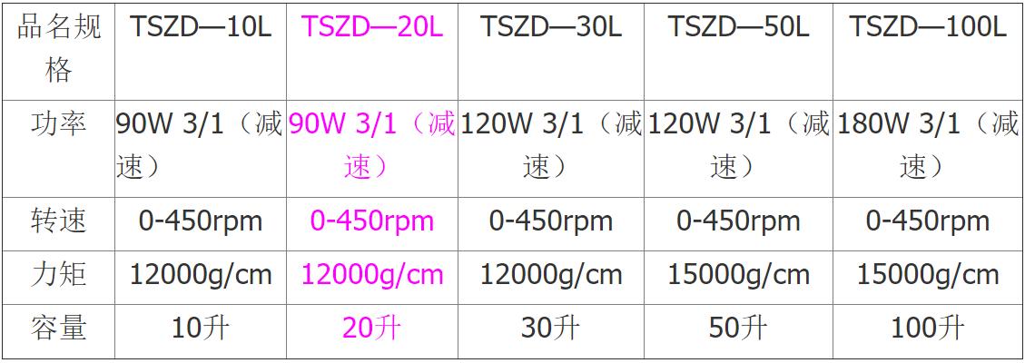 10-50L單層玻璃反應釜
