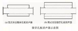 微穿孔板消声器的分类特性