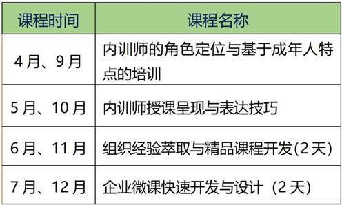 (企业内部)培训师培训TTT