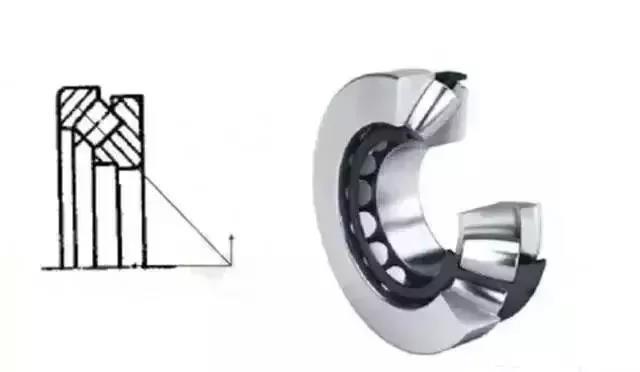 浅析常见轴承的特征、差异和对应的用途
