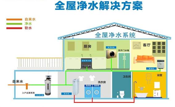 全屋净水无耗材对家庭生活饮用水有多大的影响