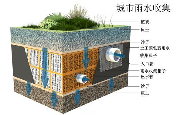 雨水收集系统的原理是什么