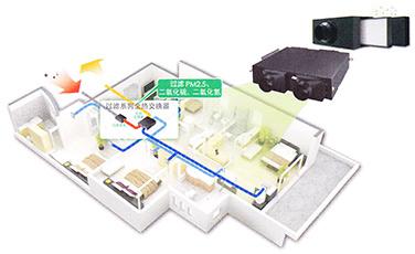 全效型大金家用中央空调VRV P系列