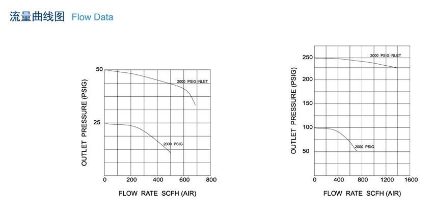 PS1100系列半自动切换特气控制面板的应用
