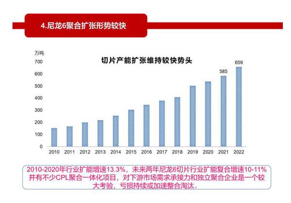 尼龙6切片产能扩张偏快行业盈利承压