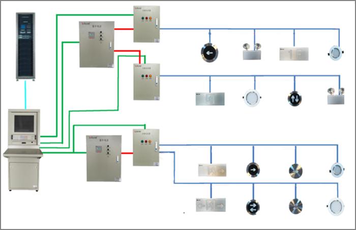 智能疏散指示係統廠家告訴與傳統的應急照明的特點和該係統的優勢