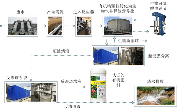 BCS工业废水及污泥处理工艺