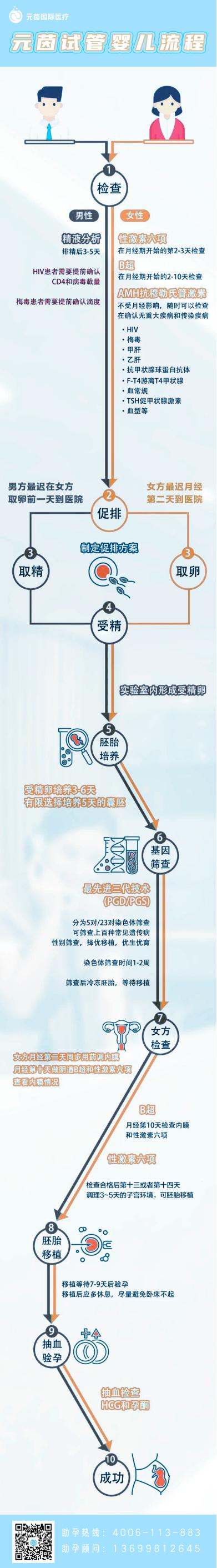 元茵国际第三代试管婴儿治疗流程