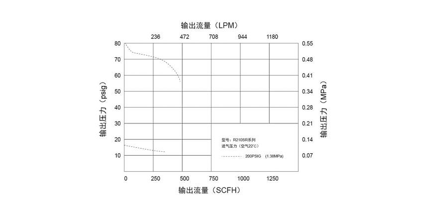 R210SR系列轻巧型减压器的建设和施工