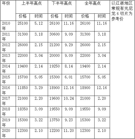 尼龙6切片价格变动规律(下)
