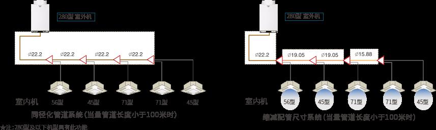 日立商用CAM II 变频多联机系列