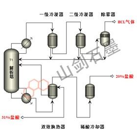 Hydrochloric acid conventional analytical system