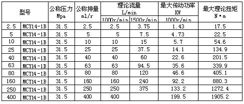 MCY14-1B軸向柱塞泵