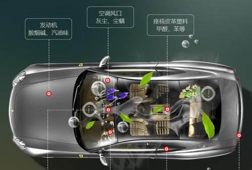 车内污染治理