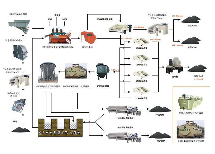选煤机械工艺说明