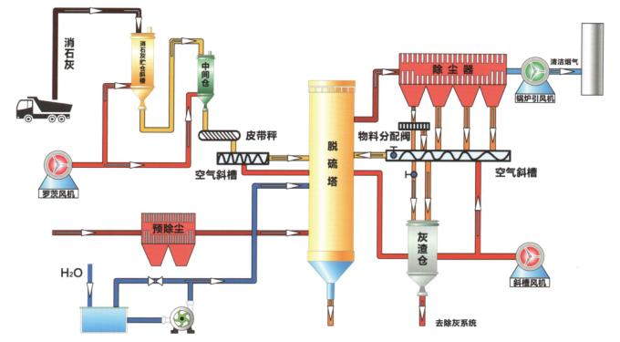 CFB半干法脱硫