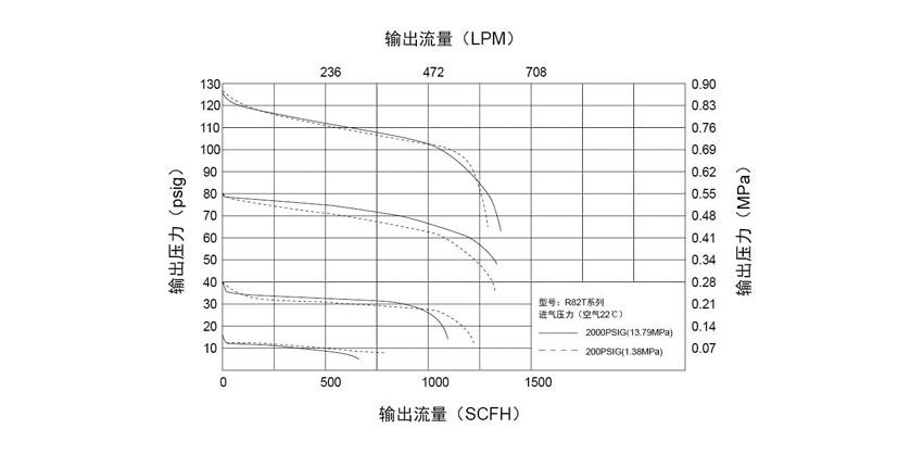 R82T系列双级式中型减压器的使用方法