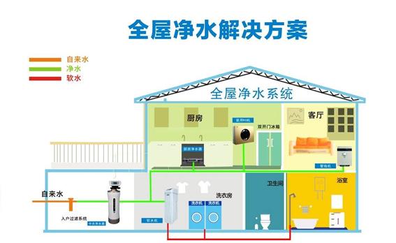 什么是整屋净,全屋净水的概念是什么?