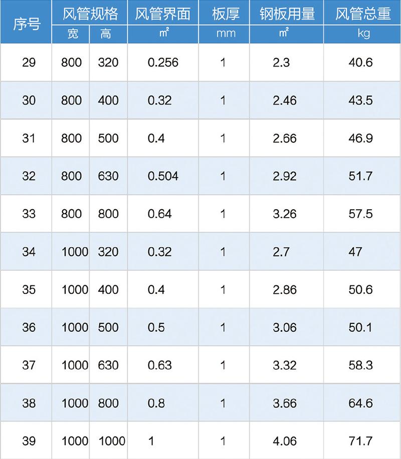 矩形风管数据汇总表