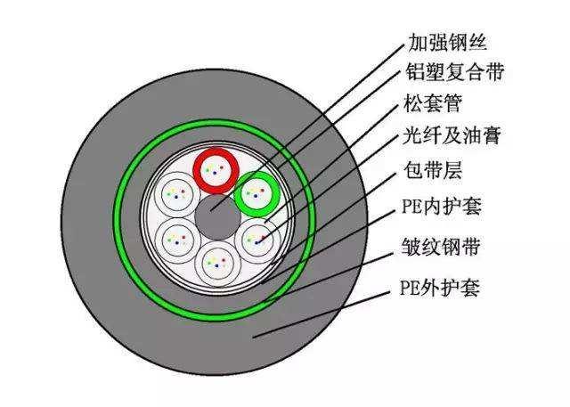 光纤是什么,为何需要光纤熔接?