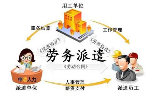 包头劳务派遣|人事招聘时选择劳务派遣优势有哪些?