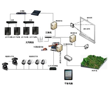 多媒体互动沙盘联动控制软件