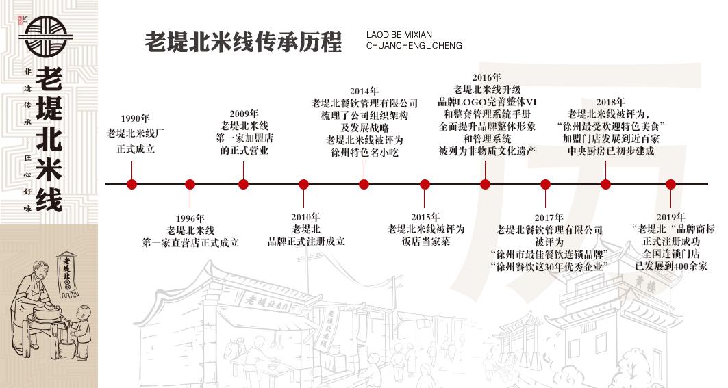 芜湖酱香米线品牌历程