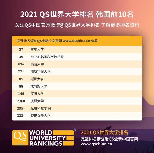 申请韩国留学,国立大学VS私立大学,哪款是你的菜?