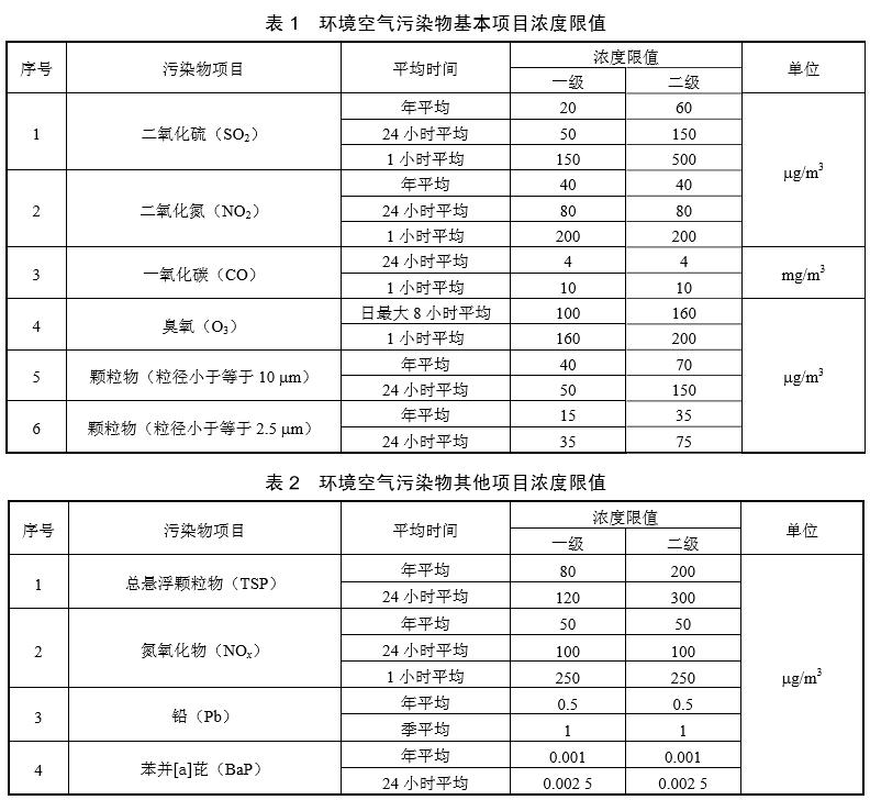 内蒙古矿产研究所|环境空气检测