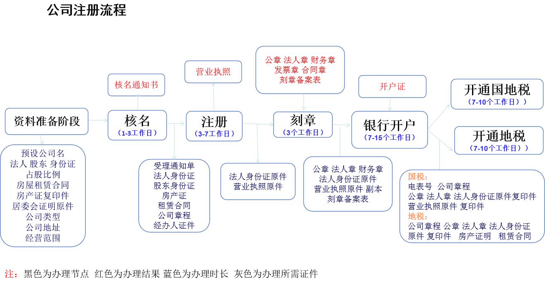 注册公司的流程
